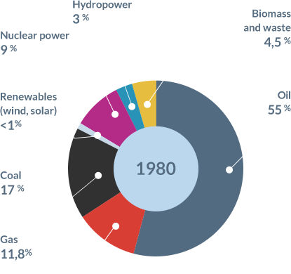 The History of Energy in France | Planète Énergies
