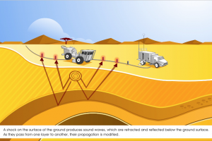 Finding oil and Natural Gas