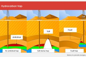 How Deposits Form: Reservoir, Cap Rock and Trap