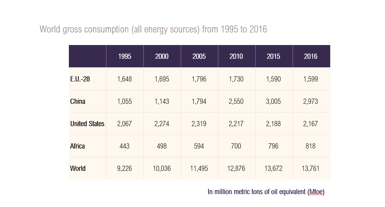 Table on world gross energy consumption from 1995 to 2016