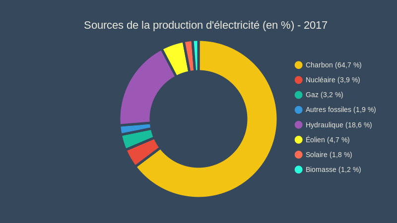 Sources de la production d'electricite en 2017