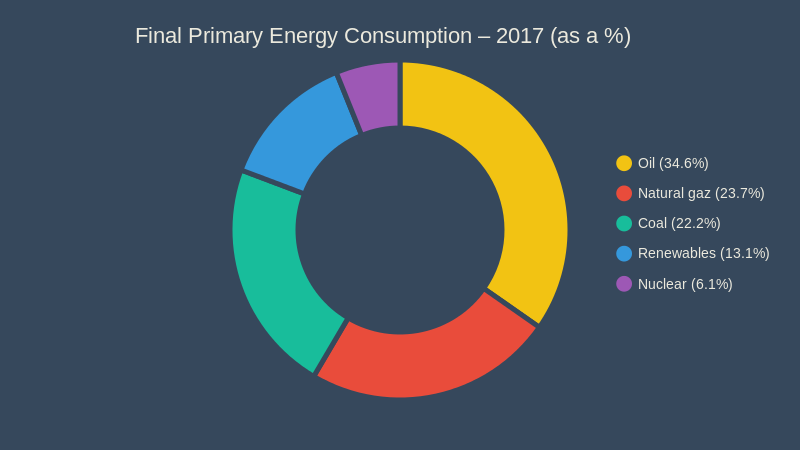 Final Primary Energy Consumption 2017