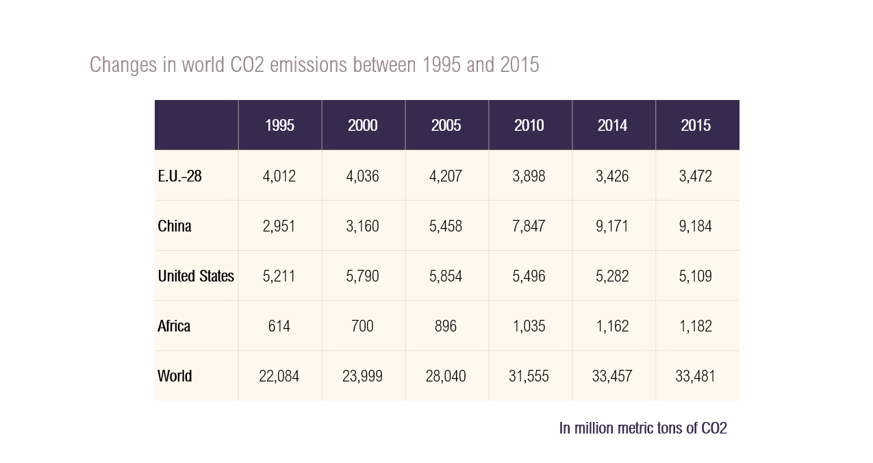 Table on changes in world CO2 emissions between 1995 and 2015