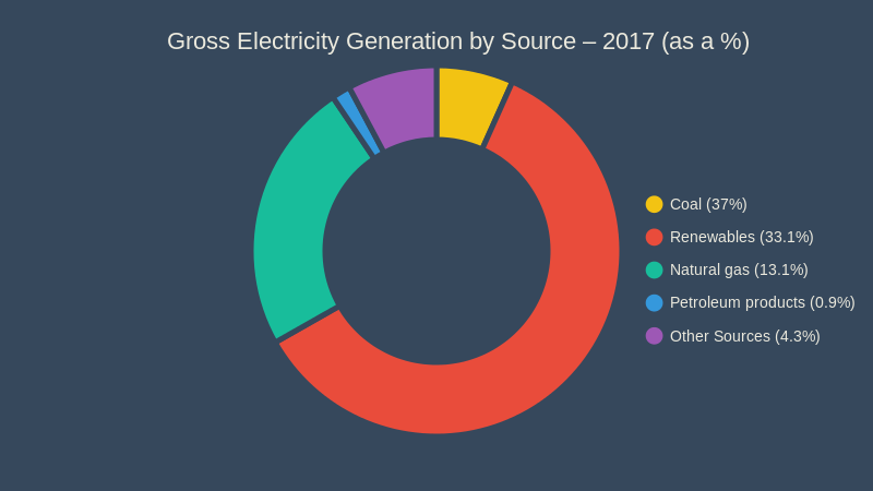 Gross Electricity Generation by Source 2017