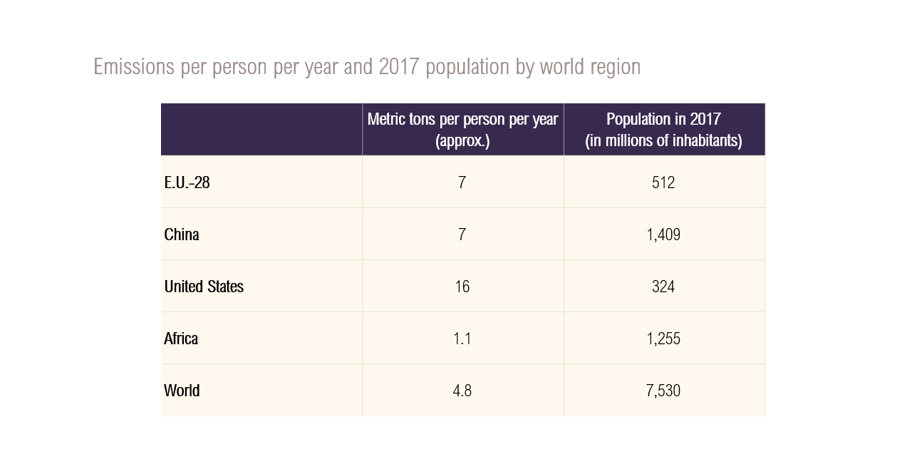 Table of emissions per person per year and 2017 population by region