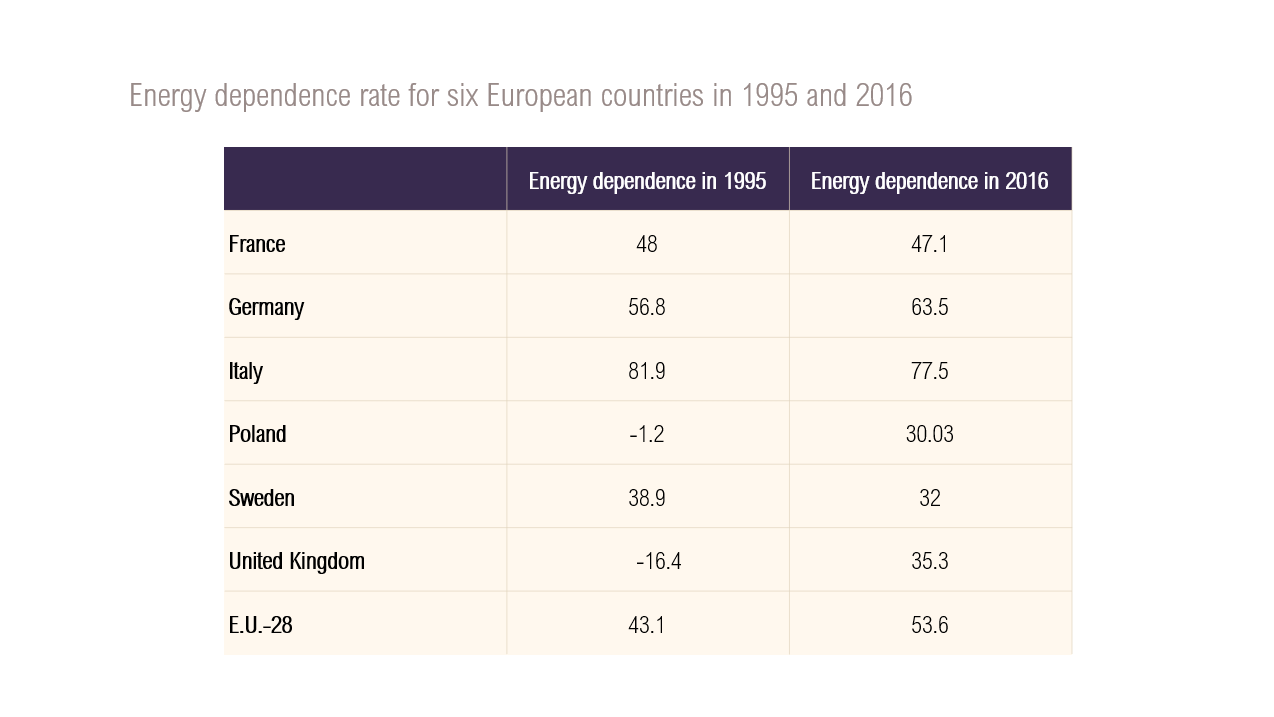 Energy dependence rate for six European countries in 1995 and 2016
