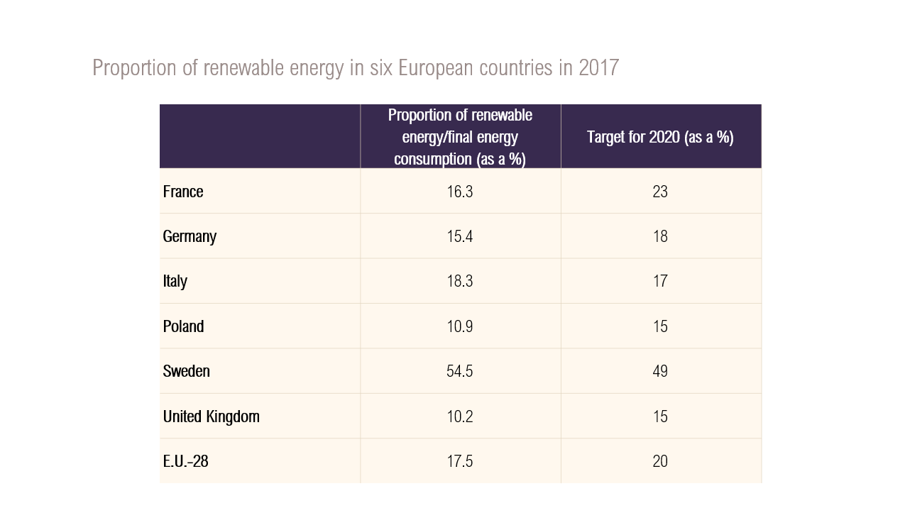 Table on the proportion of renewable energy in six European countries in 2017