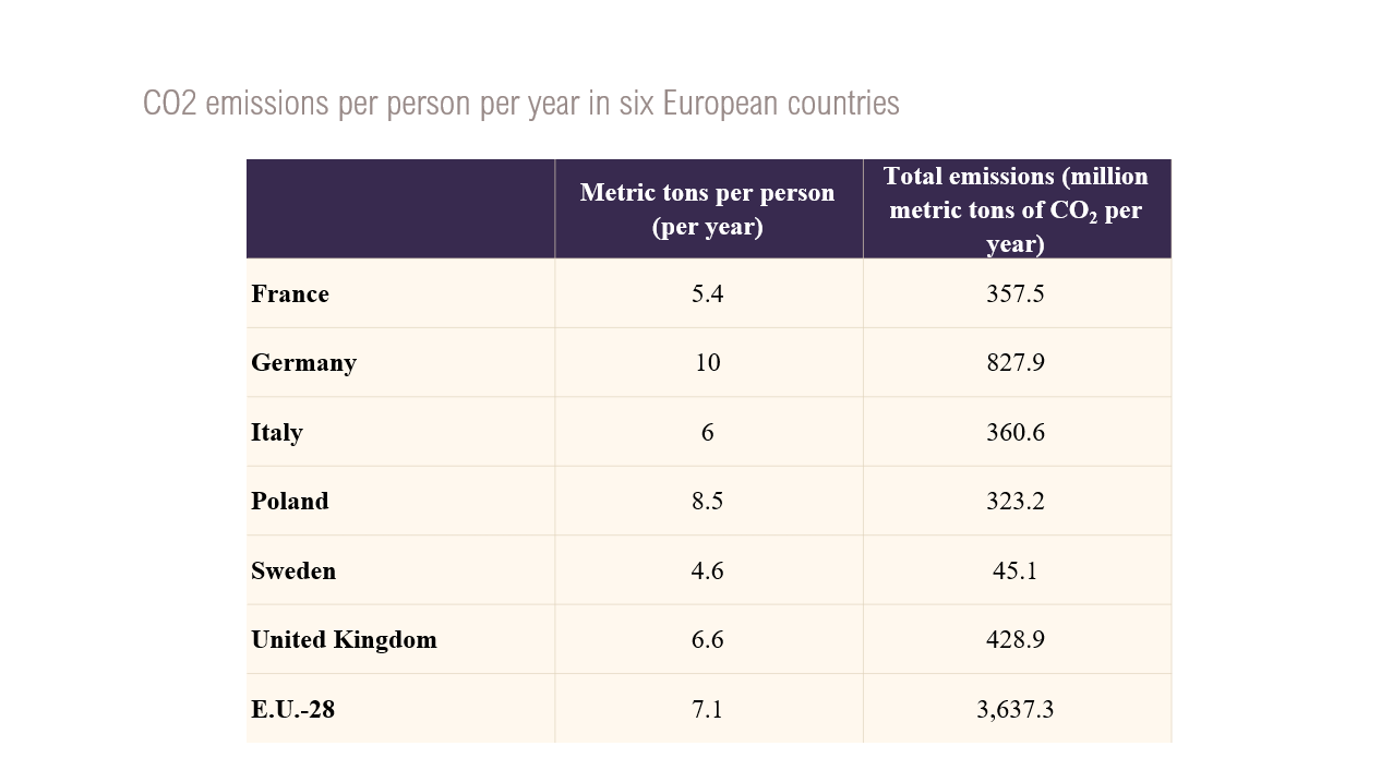 Table on CO2 emissions per person in six European countries