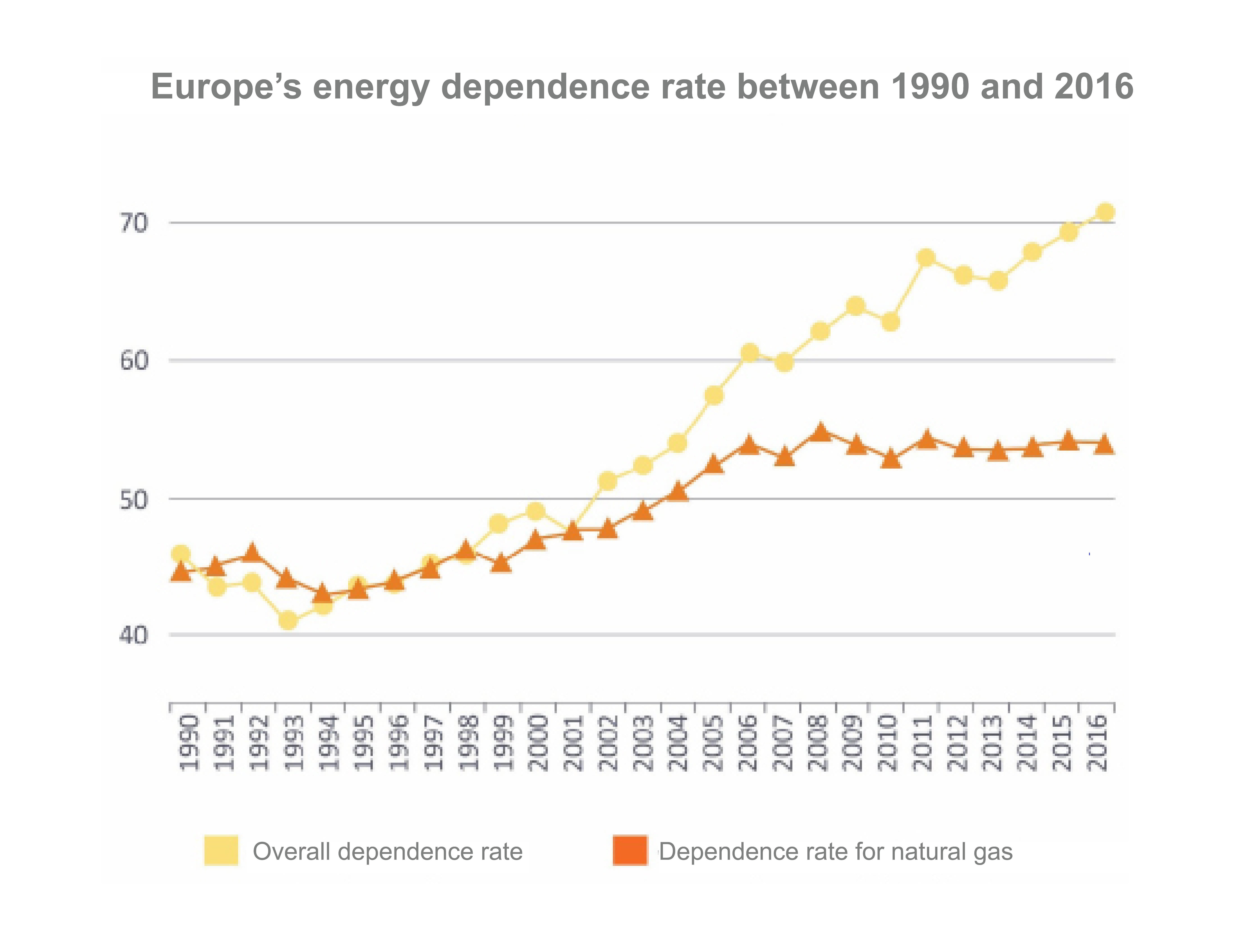 Europe's energy dependence rate between 1990 and 2016