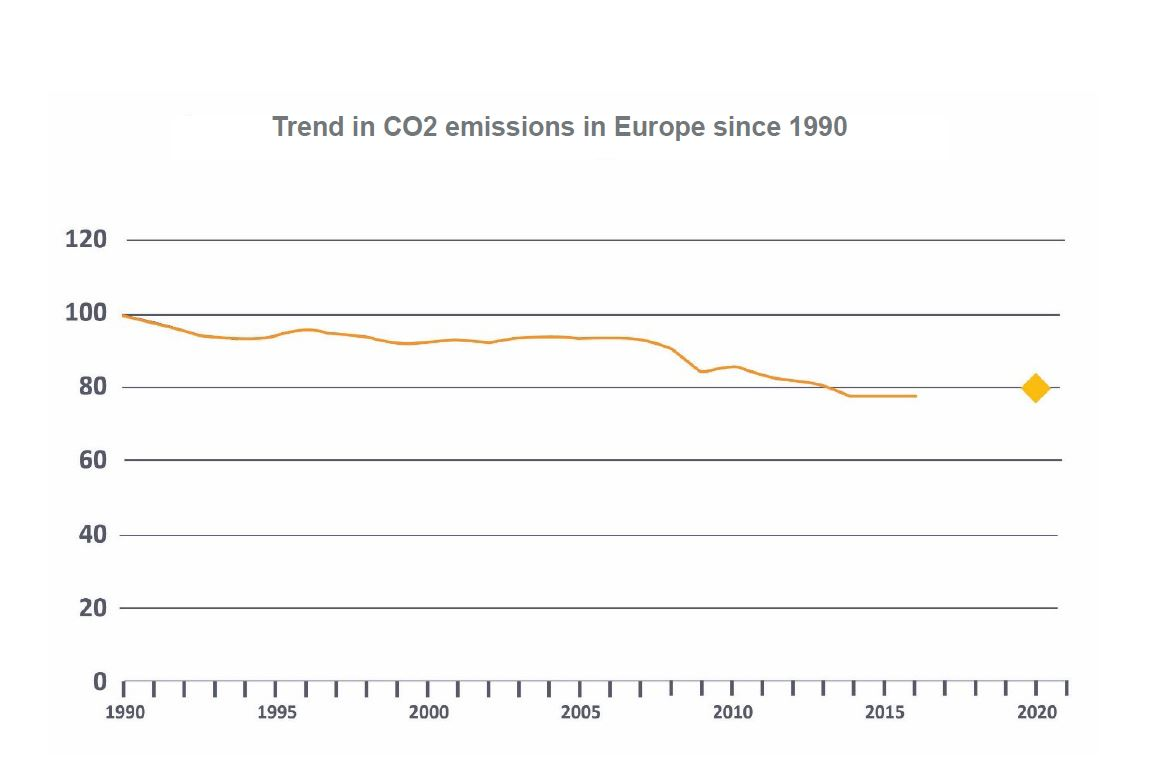 Graph on the reduction in CO2 emissions in Europe