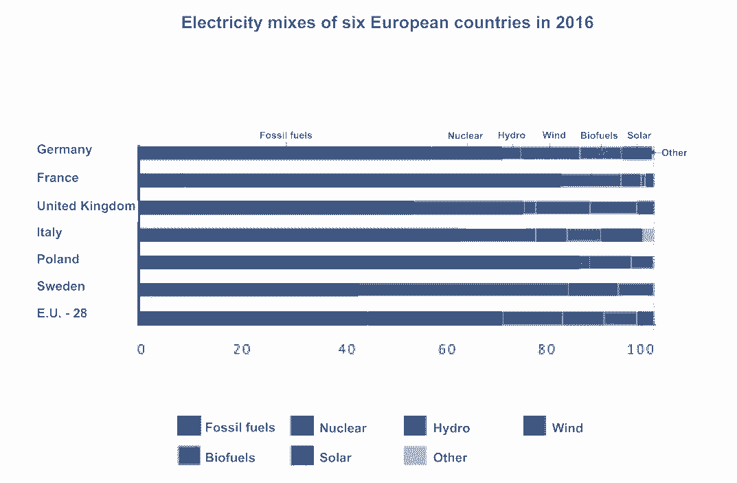 Table of the electricity mixes of six European countries in 2016