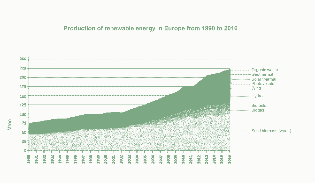Production of renewable energy in Europe from 1990 to 2016