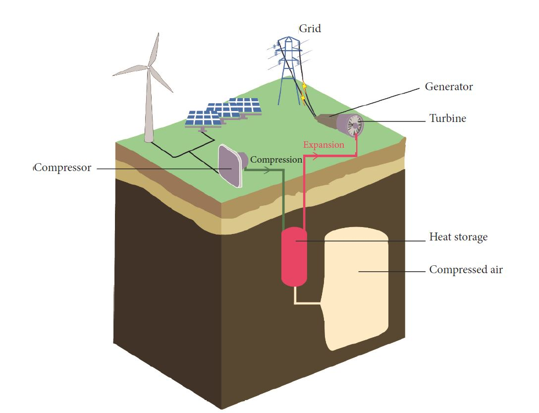Diagram of a Compressed Air Energy Storage System