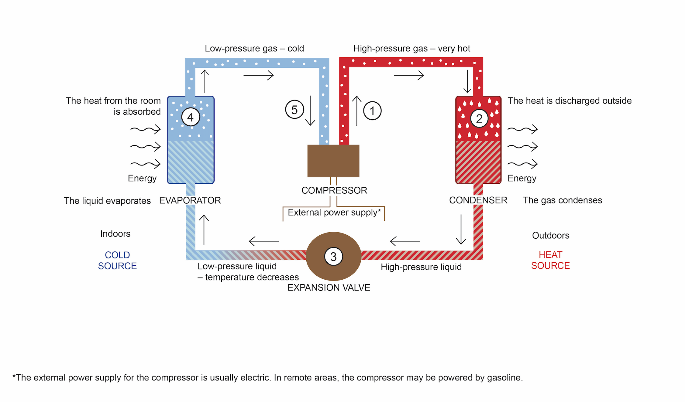 Diagram showing the operation of an air conditioner