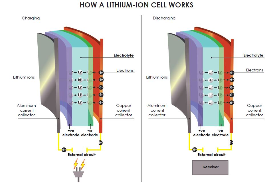 Diagram of how a lithium-ion cell works
