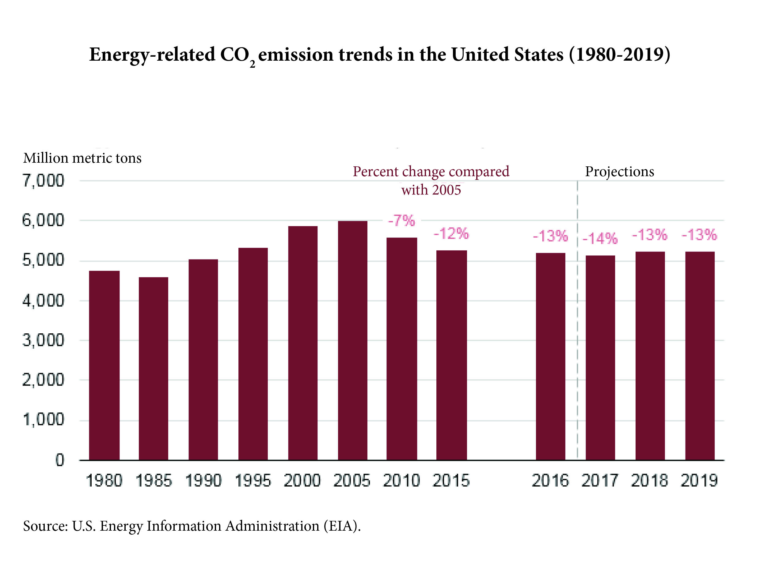 Energy-related CO2 emission trends in the United States (1980-2019)