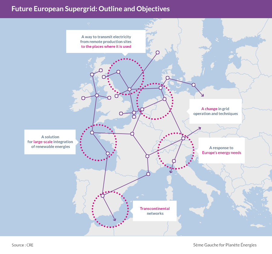 Future European Supergrid: Outline and Objectives
