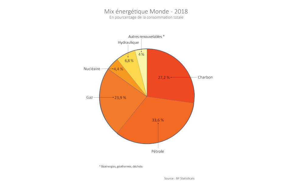 mix_energetique_2018_-graph1