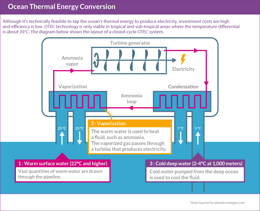 Harnessing the Thermal Energy of Oceans