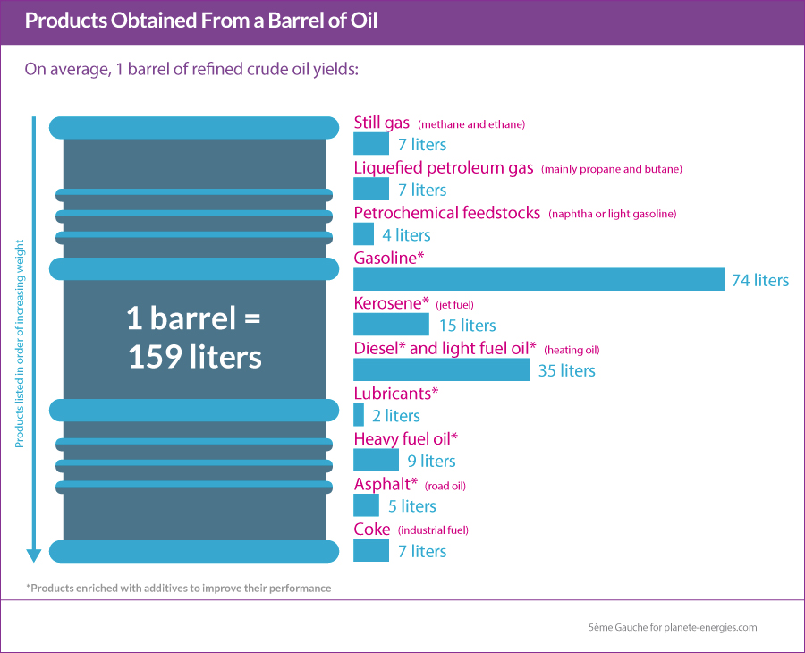 Crude Oil Refining, An Essential Process