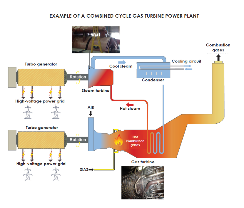 Cogeneration diagram: general concept and a combined cycle gas turbine power plant